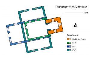 Phasenplan der Matthäuskirche auf Grundlage zeitgenössischer Grundrisszeichnungen. Bearbeitung: Burglandschaft